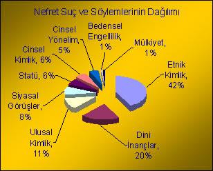 Etnik Kimlik Yüzde 42